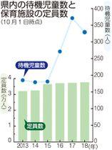 長崎県内の待機児童数と保育施設の定員数(10月1日時点)