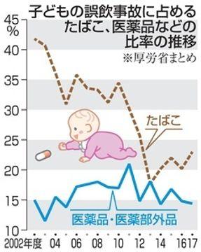 どう防ぐ子どもの薬誤飲 重要な社会の啓発