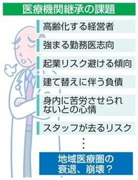 医療機関にも後継者問題 高齢化で第三者譲渡増加 地域診療の維持に懸念