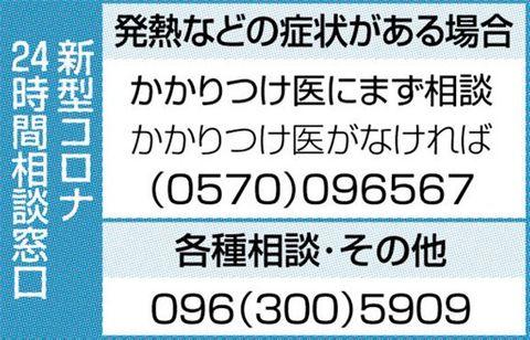 <速報>熊本県内、116人感染確認 新型コロナ