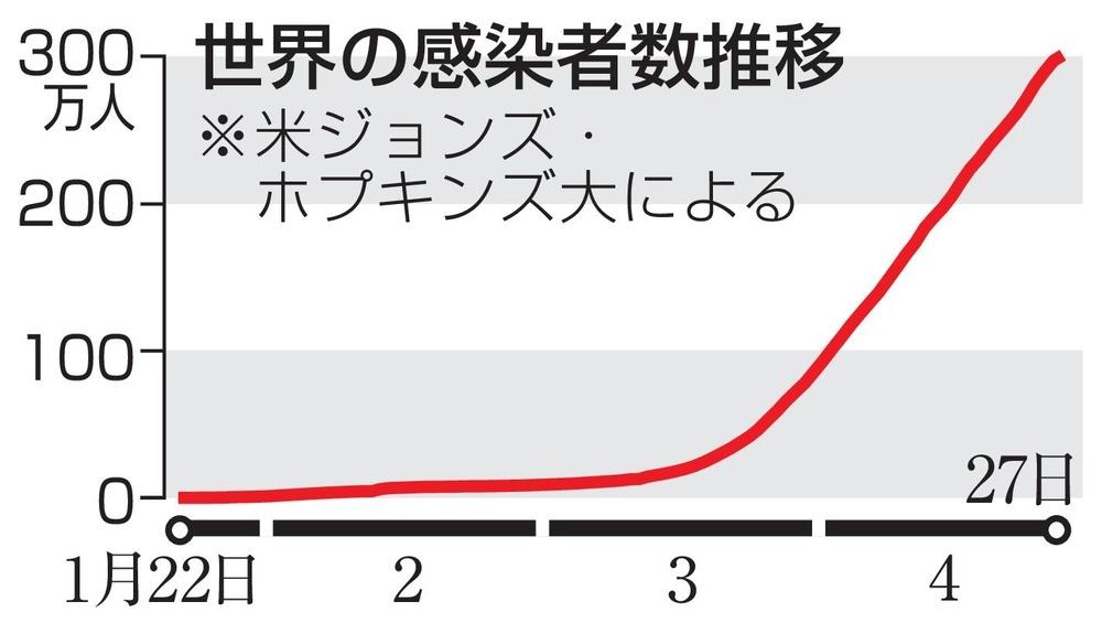 世界の感染者数推移