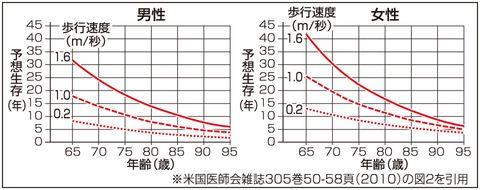 歩行速度と寿命 速く歩く人、余命長く 健康状態のバロメーターにも