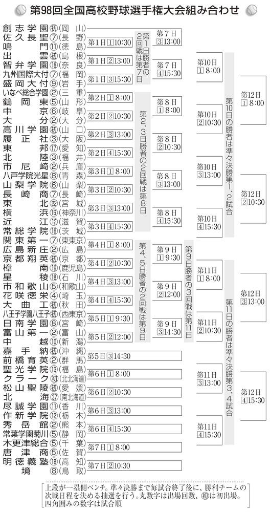 2016年 夏 組み合わせ表
