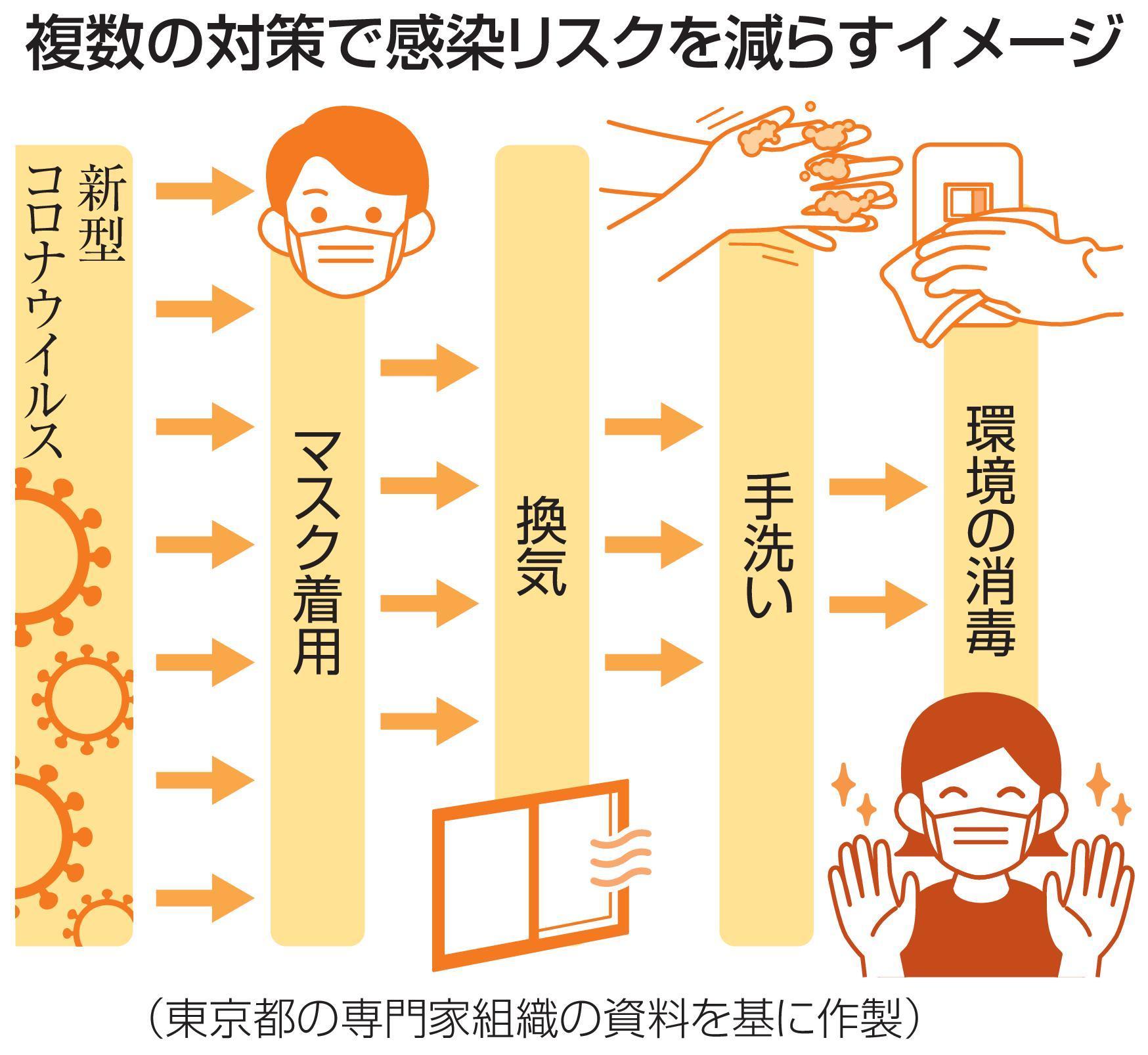 複数の対策で感染リスクを減らすイメージ(