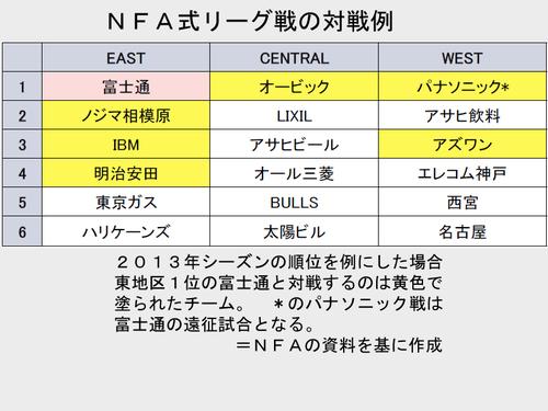 NFA式リーグ戦の対戦例。2013年の順位を基に作成=NFAの資料から