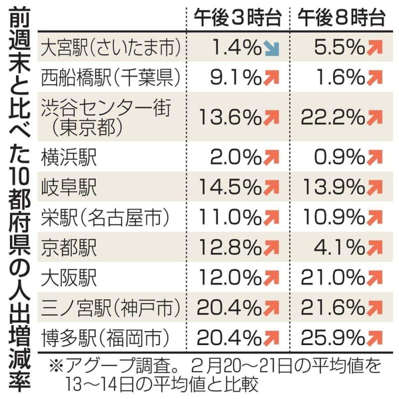 前週末と比べた10都府県の人出増減率