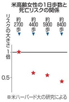 1万歩以下でも死亡率低く 高齢女性で米研究