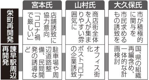 栄町再開発、諫早駅周辺再開発