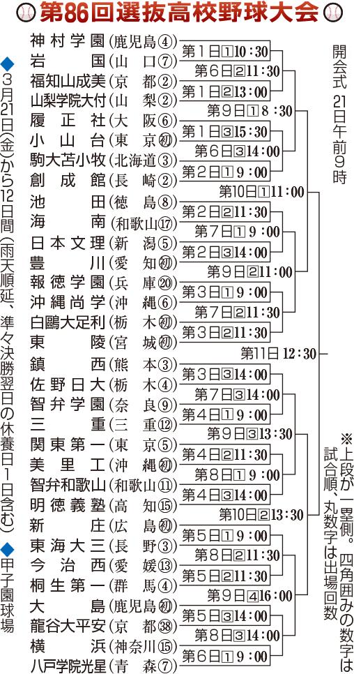 2014年 春 組み合わせ表