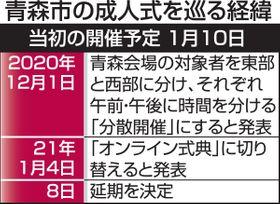 社 お悔やみ 12 月 日報 東奥