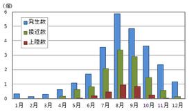 月別の台風発生・接近・上陸の平年値(1981~2010年の30年平均) (気象庁ホームページより)