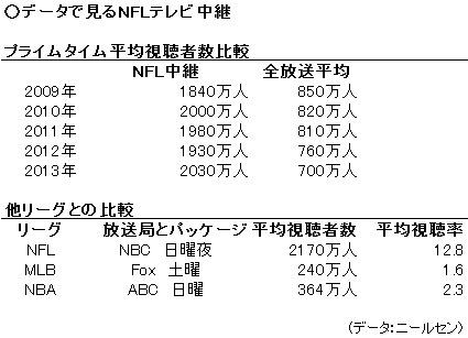 圧倒的な人気を誇るNFLのテレビ中継=提供:NFLJAPAN