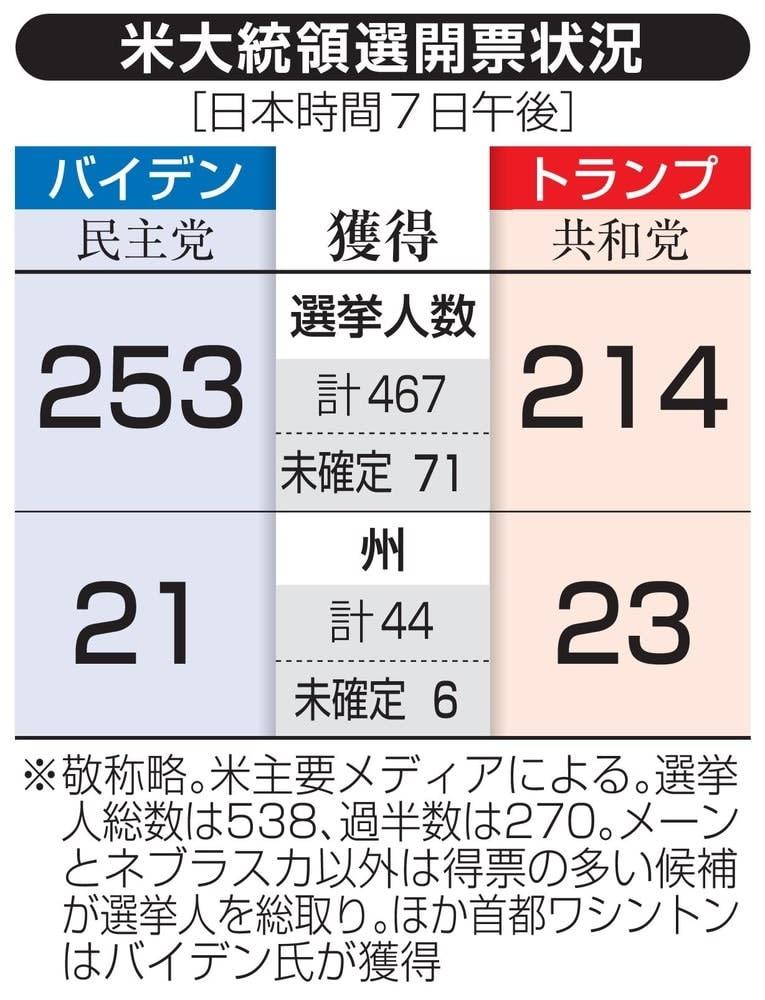 開票状況(日本時間7日午後)