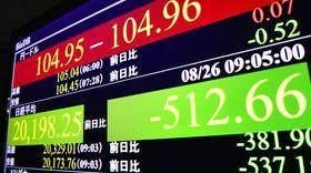 下げ幅が一時500円を超えた日経平均株価と、1ドル=104円台後半を示すモニター=26日午前、東京・東新橋