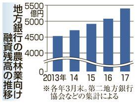 地方銀行の農林業向け融資残高の推移