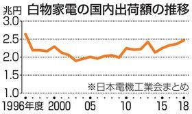 白物家電の国内出荷額の推移