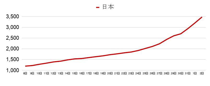※日本国内の感染者数はクルーズ船の712人を含む