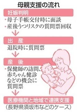 産後うつ防止は妊娠中から 多職種連携の有効性実証  母親支援のシステム