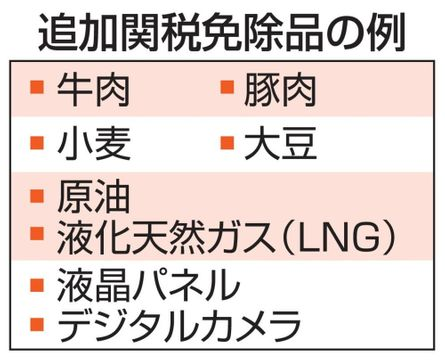 中国、対米追加関税1年免除