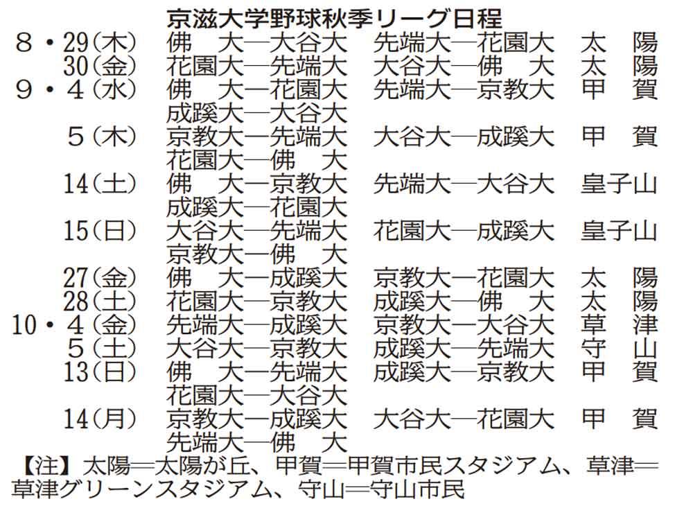 京都先端大、3季ぶり王座奪還狙う 京滋大学野球29日開幕