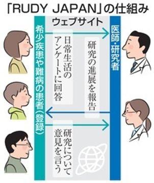 患者の意見を基に治療法開発目指す 希少疾患で阪大が新研究