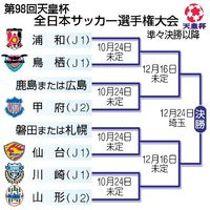 第98回天皇杯全日本サッカー選手権大会 準々決勝以降
