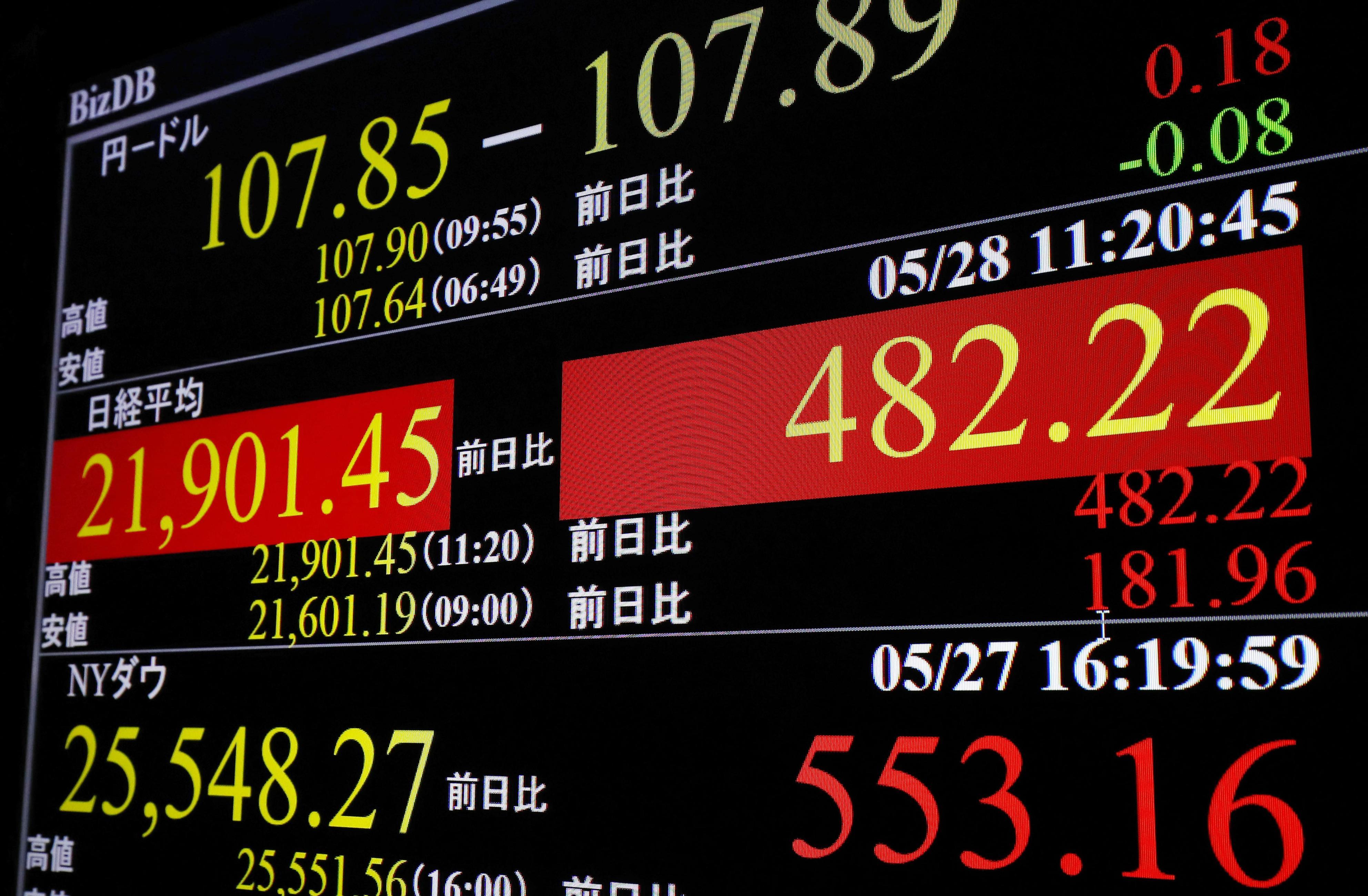 上げ幅が一時400円を超えた日経平均株価を示すモニター=28日午前、東京・東新橋