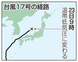 台風17号の経路(温帯低気圧)