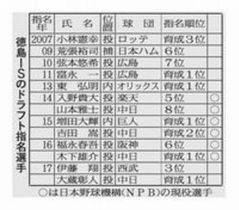 徳島インディゴソックス選手のドラフト指名は13人