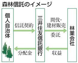 森林信託のイメージ