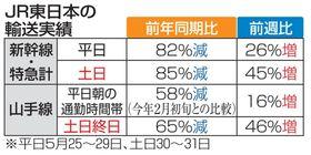 JR東日本の輸送実績