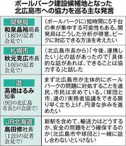 日本ハム ボールパーク構想 要請矢継ぎ早 北広島市、JRや自治体に