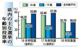 県内の主な選挙の年齢別投票率