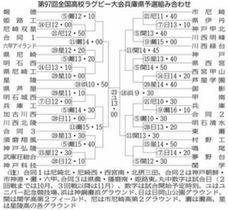 全国高校ラグビー兵庫県予選 日程決まる