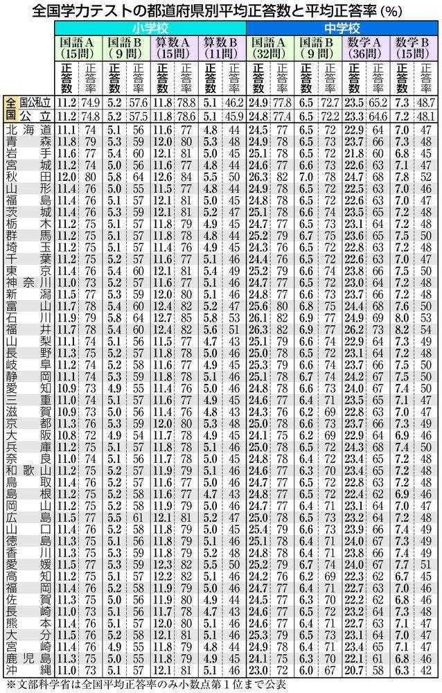 都道府県別平均正答数と平均正答率