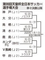 第99回天皇杯全日本サッカー選手権大会 準々決勝以降のトーナメント表