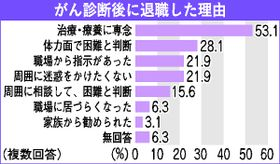 がん診断後退職、2割が「職場の指示」 栃木県アンケート