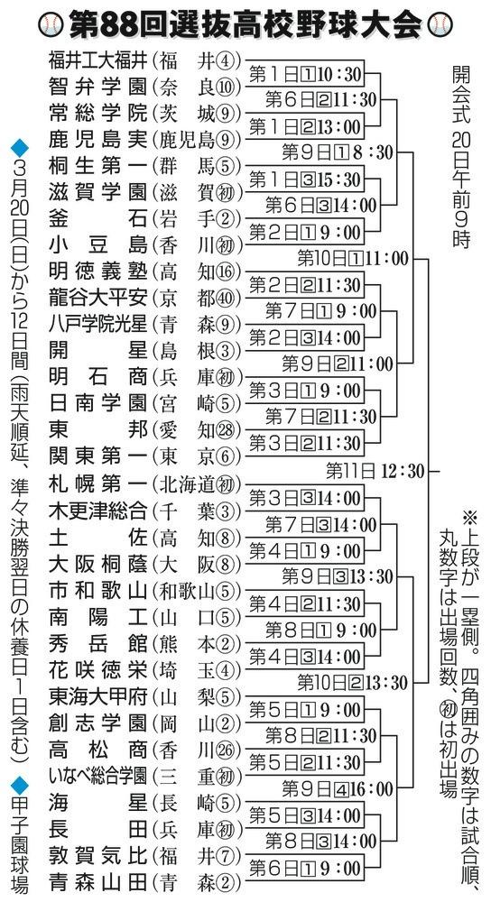 2016年 春 組み合わせ表