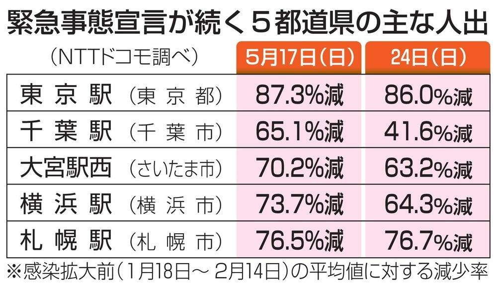 緊急事態宣言が続く5都道県の主な人出