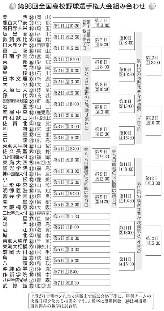 2014年 夏 組み合わせ表