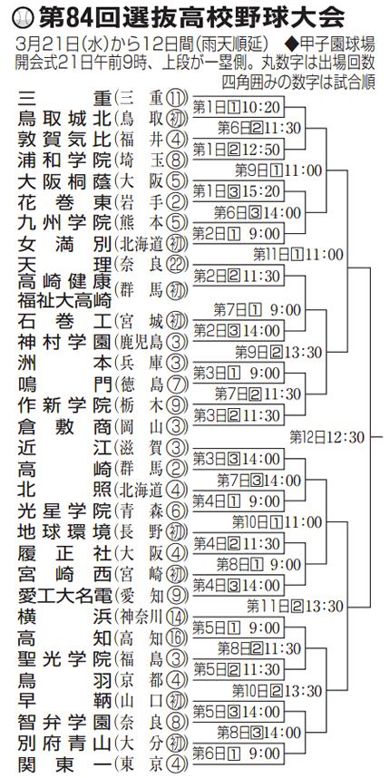 2012年 春 組み合わせ表