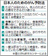 日本人のためのがん予防法女性は痩せ過ぎに注意