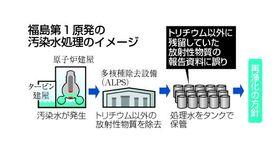 福島第1原発の汚染水処理のイメージ