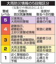 大雨防災情報の5段階区分