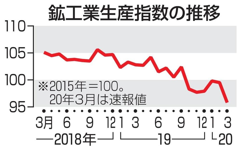 工業生産指数の推移