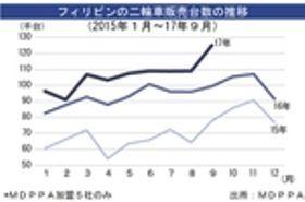 9月の二輪車販売、過去最高の12.5万台[車両]