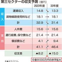 北陸新幹線敦賀開業後にJR西日本から経営分離される福井県内区間の並行在来線(現北陸線)を運営する第三セクターの収支予測