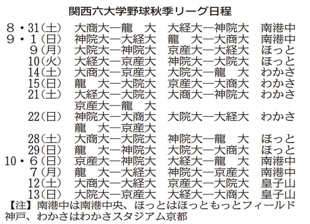 京産大、2季ぶりV目指す 関西六大学野球31日開幕