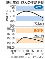 誕生年別 成人の平均身長
