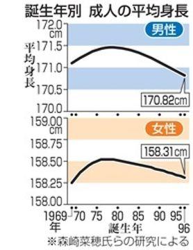 日本人の身長、低くなった